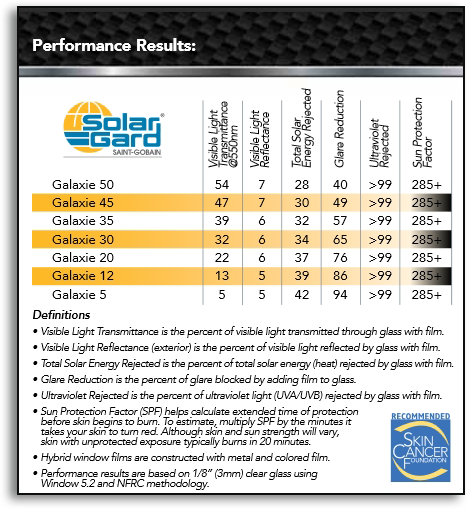 Galaxie Performance Results - automotive window tint las vegas and henderson nv